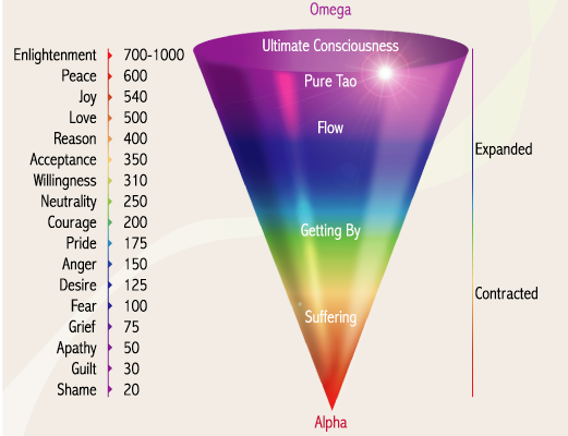 emotional frequency image